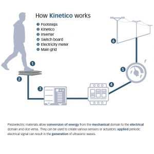 How Kinetico works and how it the kinetic energy is converted and stored